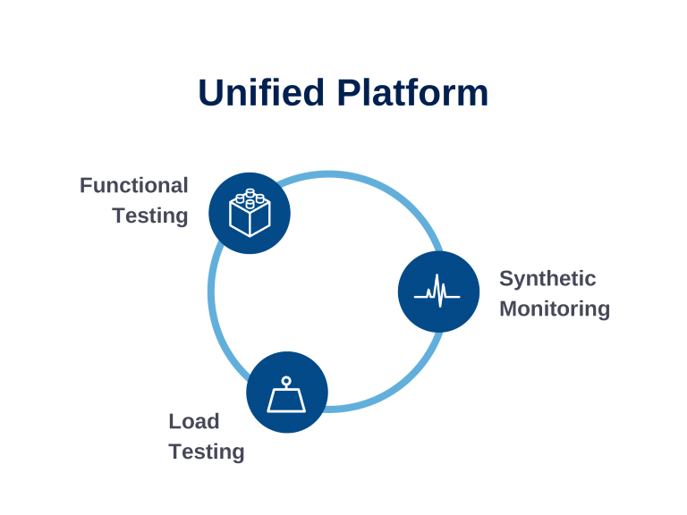 Unified Web Testing Platform