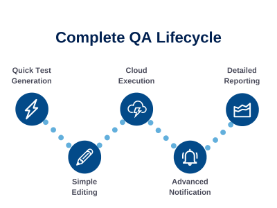 Automated testing lifecycle
